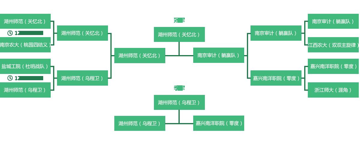 """[比赛] """"关忆北""""成""""三国杀高校联赛""""杭州站闪耀之星"""