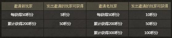 [活动] 是时候重返战场了! 2月11日邀请系统开启