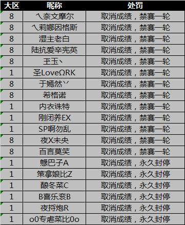 [公告] 第三届4v4排位赛违规处罚公告