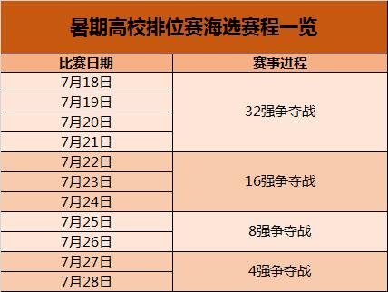 [资讯] 三国杀暑期高校排位赛海选赛区即将打响!