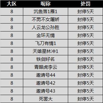 [公告] 8月25日4v4排位赛违规处罚公告