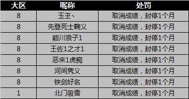 [公告] 第四届4v4排位赛违规处罚公告